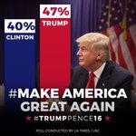 Рейтинг @realDonaldTrump с каждым днём выше, чем у #CrookedHillary. Удачи, Трамп! https://t.co/AaZky5cmNI