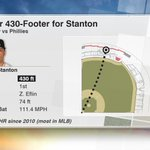 Giancarlo Stantons 1st-inning HR was calculated at 430 He has 63 HR of 430+ for @Marlins since 2010, most in MLB https://t.co/TVIucTIamV