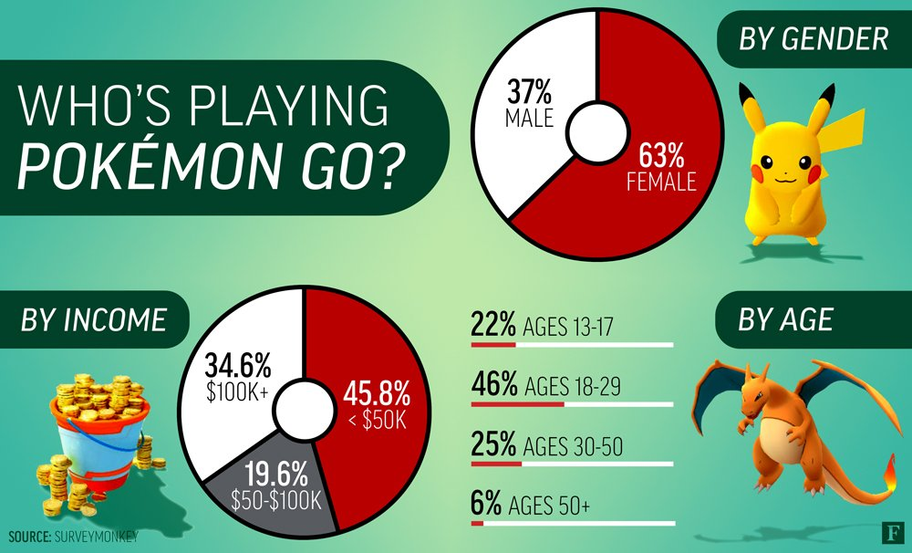 Followed by in-college demographic - anyone surprised? @Forbes @surveymonkey_i #PokemonGo https://t.co/rlBMxdisLA https://t.co/zWlxyslq7x