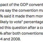 Gallup: 51% said the RNC made them *less* likely to vote Trump. Previous record, dating back to at least 1988: 38%. https://t.co/Tp42eNXbqA