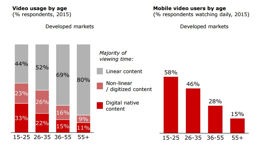 Consumers of all ages now favor content designed and distributed through digital (and increasingly mobile) channels. https://t.co/GHjIlbupCE
