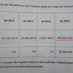 Sachsen-Anhalt   Kleine Anfrage der #AfD: 2016 gibt das Land 454.694.540 € für Asyl aus https://t.co/hg4lVY3Src https://t.co/4kqIZ4ZnAo
