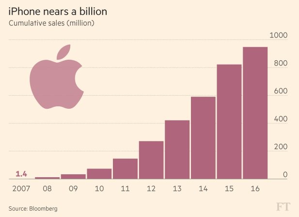 The path to 1bn iPhones - 500m were sold in the last two years alone: https://t.co/6QHe8OqAhP