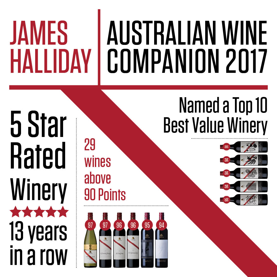 Halliday 5 Star Rated Winery for 13 years, Top 10 Best Value Winery + 29 wines above 90 Pts https://t.co/4C2PfTfTOO https://t.co/lzSwejXqxQ