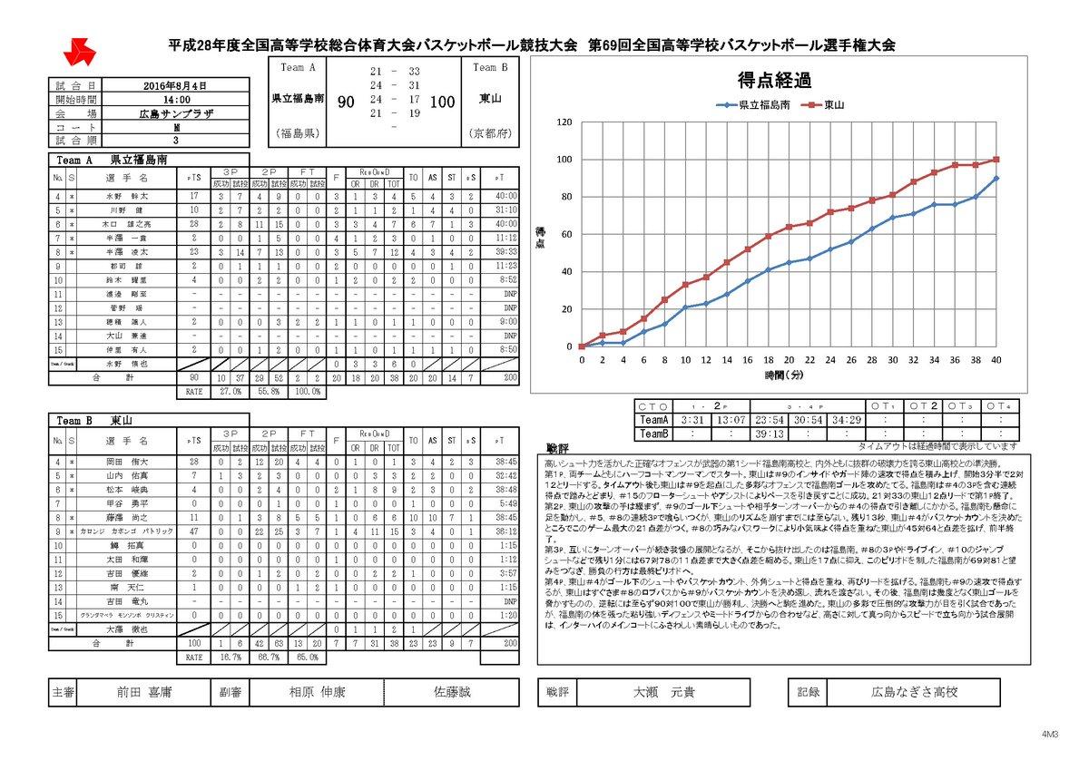 大会:【試合結果】#バスケインターハイ 男子・準決勝①  県立福島南(福島) ● 90-100 ○ …