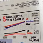 5 worst states to be a Dalit In.. Gujarat is not there, UP tops from where Rahul is MP and Mayawati was 4 time CM https://t.co/tANBlBrEFl