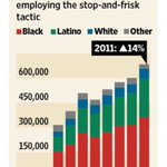 Bloombergs NYC: 684,000+ stops in 2011; 87% were black and Latino https://t.co/TbqJ3I8MGS