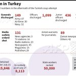 #NEWSGRAPHIC Latest numbers in the Turkeys crackdown after the July 15 attempted coup @AFP https://t.co/GWWpvvIREV