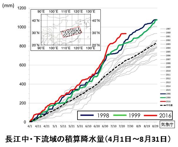 【報道発表】(H28.7.28)中国の長江流域では4月以降、平年より降水量が多い状態が続いています。…