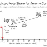 @benatipsosmori Corbyn to get 27% vote share in a general election, from correlation analysis of Ipsos MORI data. https://t.co/6nnsknkSIn