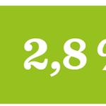 #viikonluku on 2,8 %. Sen verran korkeakouluista vastavalmistuneiden #työttömyys vähentynyt: https://t.co/kPAwWCQtSs https://t.co/FhbXssWIzh