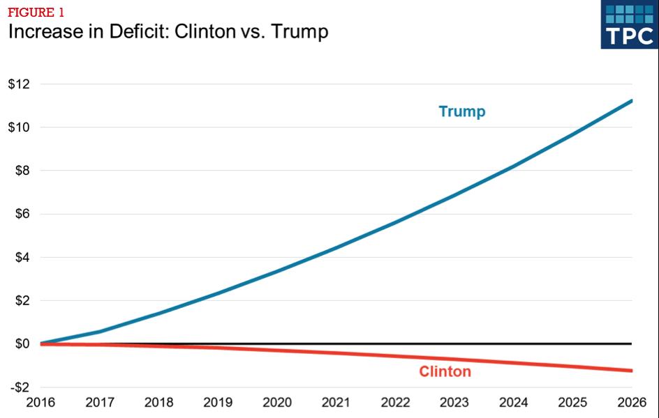 .@HillaryClinton & @realDonaldTrump tax plans have two very different paths https://t.co/814kvzEe8c @richardcauxier https://t.co/up8nDxYXBi