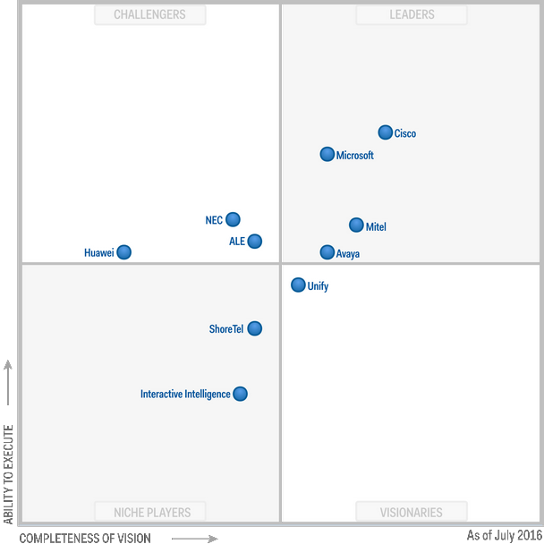 Gartner places Cisco highest in execution & furthest in vision in 2016 UC Magic Quadrant. https://t.co/HlsmzriED3 https://t.co/kqjTBYsdY3