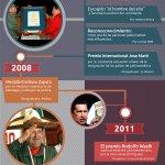 Hugo Chávez un líder reconocido (+Infografía) https://t.co/AGOYauXyUJ #ChavezPuebloEnBatalla https://t.co/bzWAmVT6UT