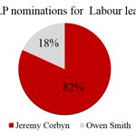 82% of Constituency Labour Parties who have nominated a person for Labour leader thus far have chosen Jeremy Corbyn https://t.co/TpYMKgWnO8