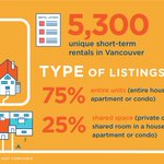 What do you think about short-term rentals, like Airbnb in #Vancouver? Let us know! https://t.co/R8r8mdFmNB https://t.co/04p8QuETfJ