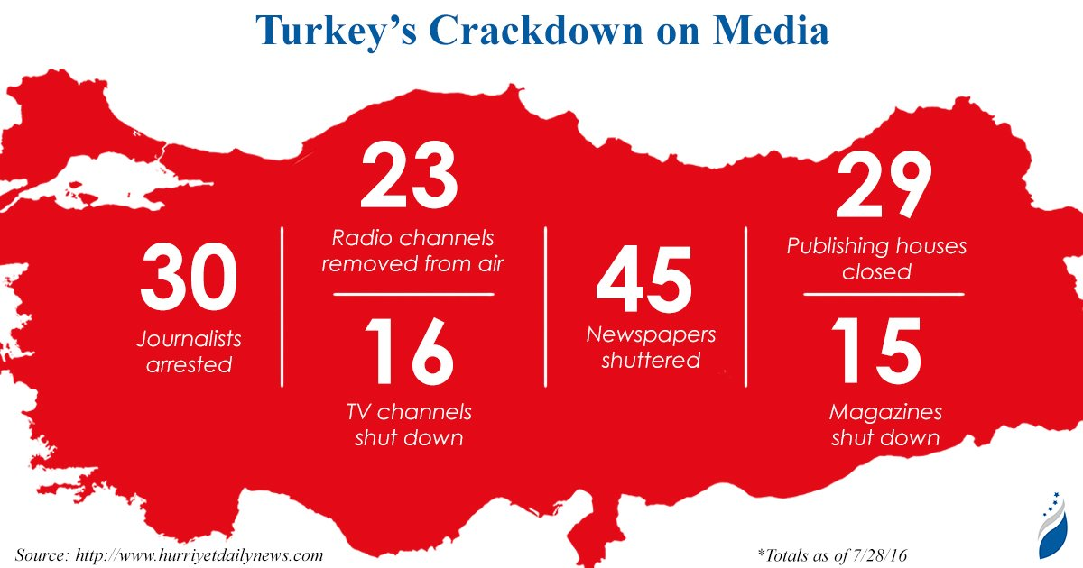 Following July 15 coup attempt, #Turkey's crackdown hits the media - numbers so far, courtesy of @MerveTahiroglu: https://t.co/Fk5WtAGySQ