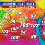 Other than the storms, the heat is still the other big story. The heat index has once again hit 105° in #DC. https://t.co/nGMvcXPrXT