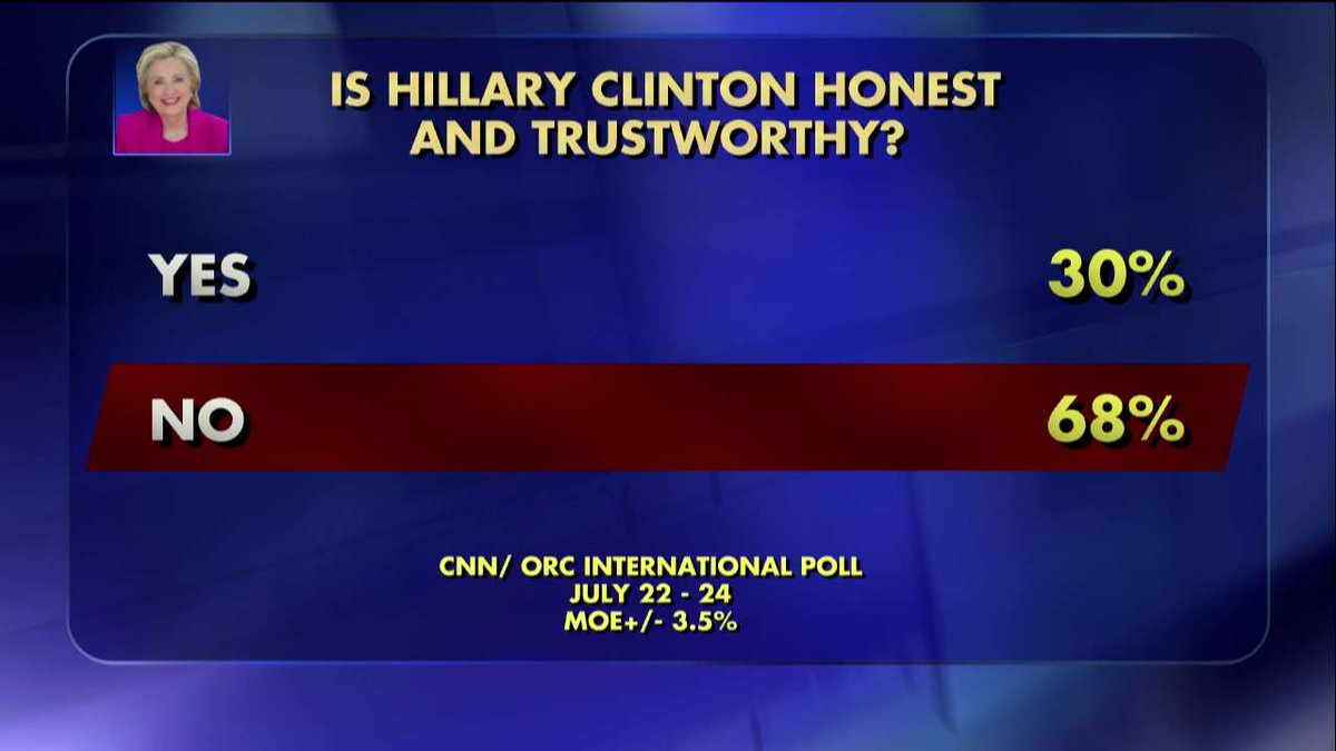 Poll: Is @HillaryClinton honest and trustworthy? #DemsInPhilly #DemConvention