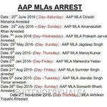 #BhaagKejriBhaag Record breaking criminal cases against AAP MLA led to their arrest almost everyday @ArvindKejriwal https://t.co/Wlg6z5jVsz