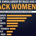 African-American women lead all groups in college enrollment based upon race & gender. #BlackWomenDidThat https://t.co/TUUfIQOj5H
