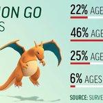 Qui osera encore dire que Pokémon, cest pour les gamins ? https://t.co/nCDub2mFN8