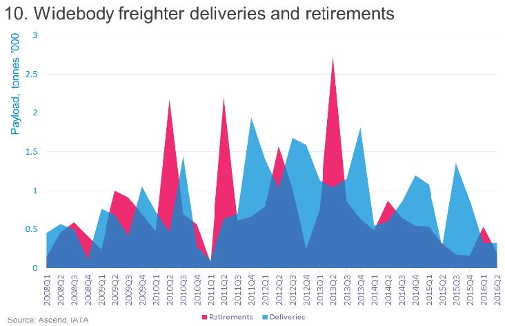Cargo Chartbook Q2: Air freight outpaces world trade – but growth might see a Brexit pause