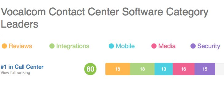 The #CCTR #CategoryLeader by a HUGE margin was @Vocalcom with a solid 80 points. Congrats! https://t.co/zmbtduJZuJ https://t.co/OVIaoyi2JJ