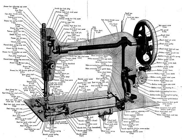 I had no idea there were this many parts on a sewing machine. Not actually convinced there even ARE this many parts! https://t.co/NC2ciz0Hr9