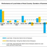 Summer Olympics Not Always Gold for Host Economy https://t.co/gwq1W0jEkG @FactSet @TheBubbleBubble https://t.co/3kjPrEHl31
