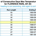 Not setting high temp records, but the heat sure has been persistent. 5th longest streak of 90º days on record #scwx https://t.co/213Wn7GkAJ