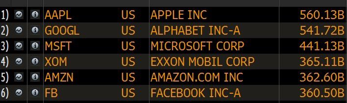 Further evidence that consumer tech dominates long term value creation. https://t.co/XLxsR9NfX9