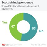 Majority of Scots still favour staying in the UK after Brexit vote https://t.co/33LqYKnpRs https://t.co/CS12cx6y7e
