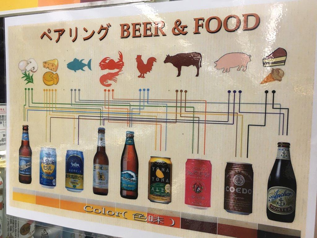 スーパーにビールの相性リストが貼ってあったけど分かりにくすぎでは問題 https://t.co/Siiyu2pX4h