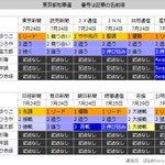 #東京都知事選 終盤情勢です。しんぶん赤旗と公明新聞の報道を追加しました。各社の情勢はほぼ小池氏のリードで整合しており、周辺の様々な情報からも、大差での決着が示唆されます。 https://t.co/77kn2bDIeM