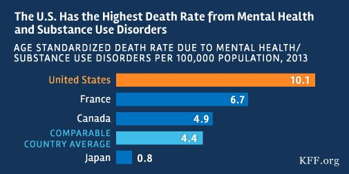 US death rate fr #mentalhealth & substance use disorders is >2x average of similar countries https://t.co/49hqW1pY0q https://t.co/JJlGd1FfgS