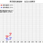 #東京都知事選 投票率の推移(10時) 今回の選挙を赤、前回の選挙を青で表示しています。序盤は投票率の急激な伸びが見られます。 https://t.co/zk7JtJhdM9
