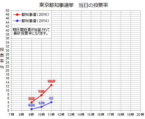 #東京都知事選 投票率の推移(11時)  今回の選挙を赤、前回の選挙を青で表示しています。依然として…