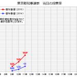 #東京都知事選 投票率の推移(11時) 今回の選挙を赤、前回の選挙を青で表示しています。依然として投票率の急激な伸びが続いています。 https://t.co/UOL16PcAN5