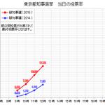 #東京都知事選 投票率の推移(12時) 午前中はとても急速な投票率の伸びが見られました。12時時点での前回衆院選、前回参院選の投票率を上回るほどの勢いです。(グラフは今回の都知事選を赤、前回の都知事選を青で表示しています) https://t.co/AVKy9AQQPo