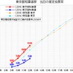 #東京都知事選 投票率の推移(12時) 午前中の投票率の伸びを衆院選・参院選と比較。グラフは今回の都知事選を赤、前回の都知事選を青、前回参院選をオレンジの点線、前回衆院選を水色の点線としています。投票率が勢いよく伸びています。 https://t.co/KfRK0ngq01