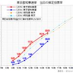#東京都知事選 投票率の推移(15時) 今回の投票率(赤)は、依然として前回都知事選、前回参院選、前回衆院選を上回っています。前回参院選のライン(オレンジの点線)に綺麗に沿っていることもわかります。青のラインは前回都知事選です。 https://t.co/KfASChFmBL
