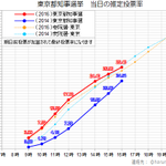 #東京都知事選 投票率の推移(16時) 今回の投票率は、前回都知事選を4.94ポイント上回るペースで推移しています。(グラフは今回の都知事選を赤、前回の都知事選を青、前回参院選をオレンジの点線、前回衆院選を水色の点線としています) https://t.co/tMkNYe34dy