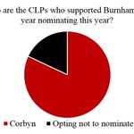 It was always an error of plotters to assume everyone who didnt vote Corbyn last year was opposed to him. Look here https://t.co/4D7srLdJR9
