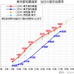 #東京都知事選 投票率の推移(17時) 前回を大幅に上回る高投票率になっています。グラフに示した投票率は今日の分に限ったもので、期日前投票の分(15.15%程度)が合計されて最終投票率になります。(赤のラインが今回の選挙です) https://t.co/1afxjYsE1P