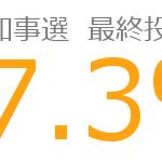 #東京都知事選挙 最終投票率を57.3%と推定しています。 https://t.co/hYNmMDLhPk