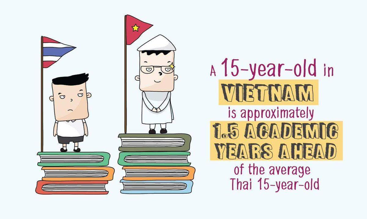 นักเรียนชาวเวียดนามมีผลสัมฤทธิ์ทาง #การศึกษา ที่โดดเด่นเทียบเท่ากับประเทศที่พัฒนาแล้ว...  https://t.co/wiuiyO4KKs https://t.co/uGzIFNhxQo
