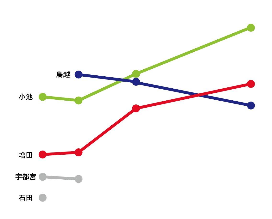 数値軸は伏せますが、今回の都知事選の情勢調査のグラフを横軸t(実施日)、縦軸p(投票意向≒支持率)で示したものです。真ん中が15〜17日に実施した序盤情勢の数字(t軸は16日に設定)です。 https://t.co/rKzBi83x6M