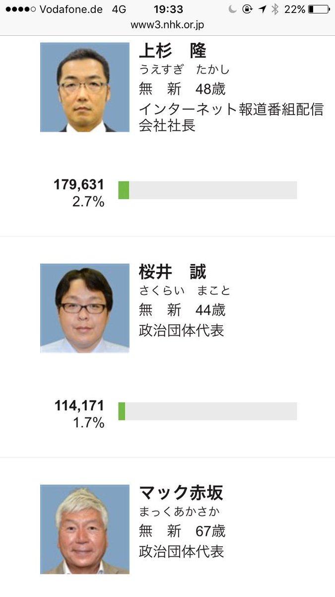東京都知事選、勝者については驚かない。問題は在特会元代表の桜井誠氏が5位、114,171票で1.7%得票したことだ。この数字は1928年にナチスが首都ベルリンで獲った1.6%を上回る。https://t.co/sJg2eR4F1o https://t.co/B2US3Ki8VV