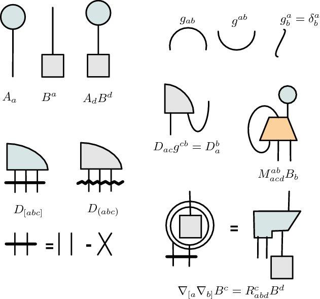 ペンローズは抽象テンソル図式とも呼ばれる絵算でテンソル計算する方法論を編み出した。図式の変形で保存される結び目の不変量を用いる。e.g., Geometrically speaking https://t.co/l75VHCCmi9 https://t.co/Jd095BfSVf
